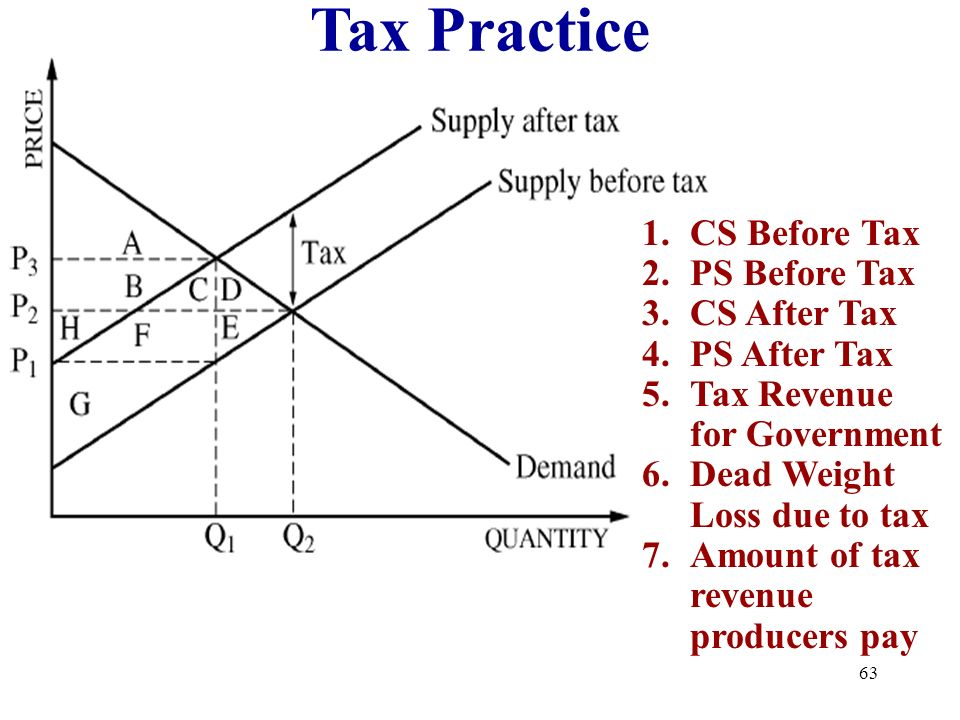 Tax Practice CS Before Tax PS Before Tax CS After Tax PS After Tax