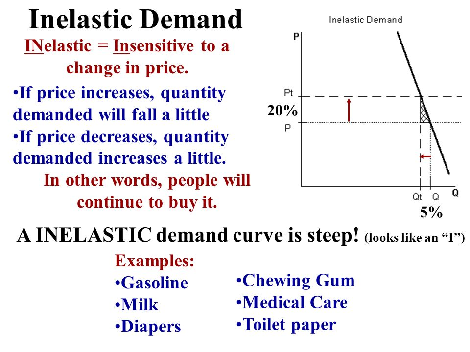 Inelastic Demand INelastic = Insensitive to a change in price. If price increases, quantity demanded will fall a little.