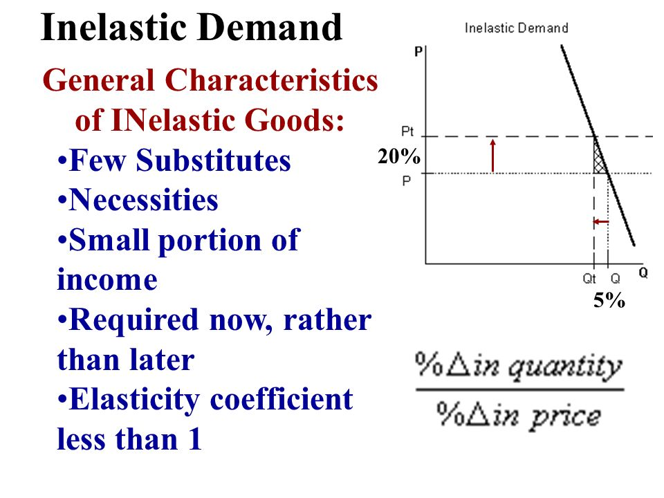General Characteristics of INelastic Goods: