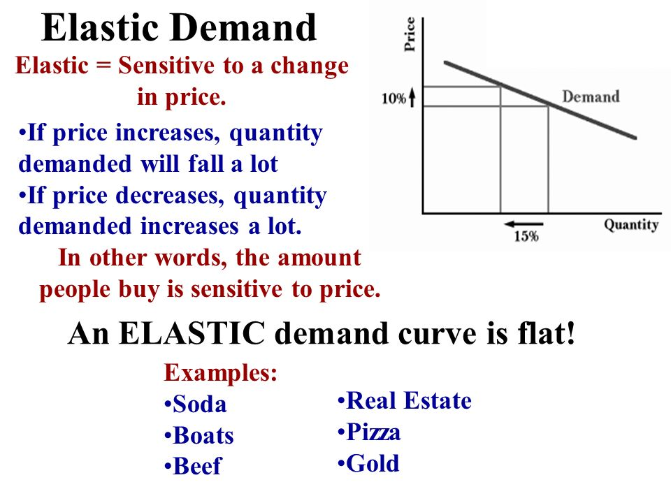 Elastic Demand An ELASTIC demand curve is flat!