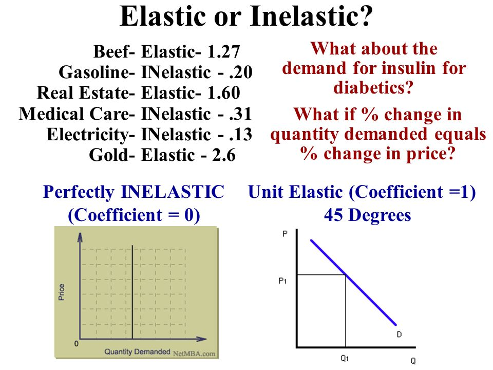 Elastic or Inelastic What about the demand for insulin for diabetics