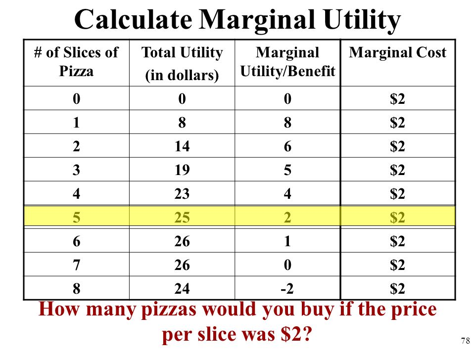 Calculate Marginal Utility