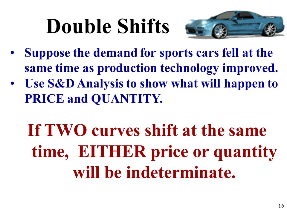 Double ShiftsSuppose the demand for sports cars fell at the same time as production technology improved.