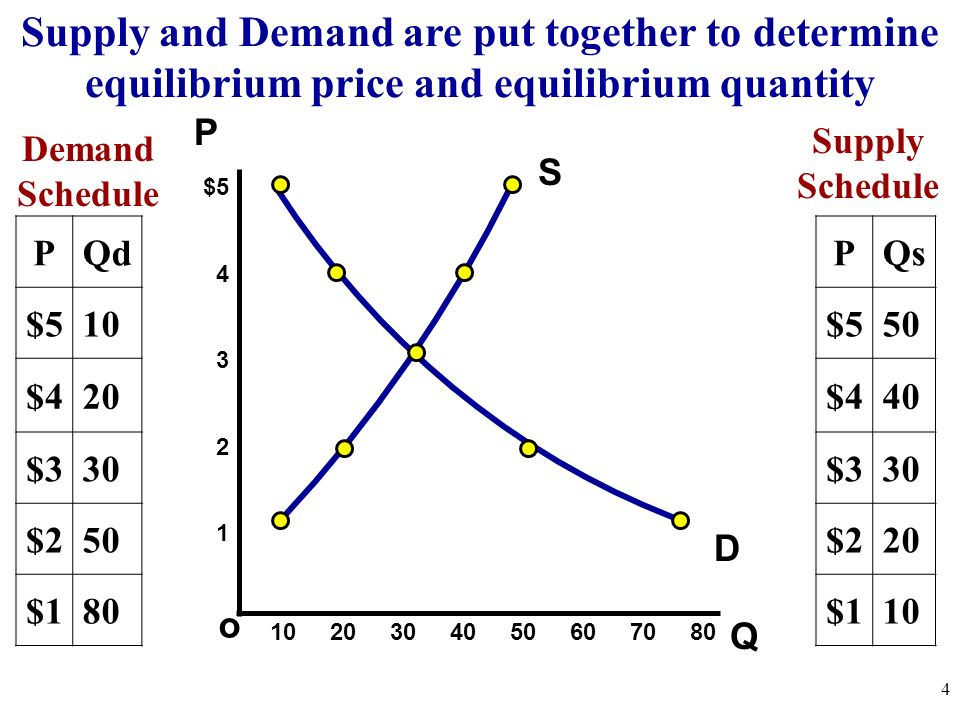 Supply and Demand are put together to determine equilibrium price and equilibrium quantity