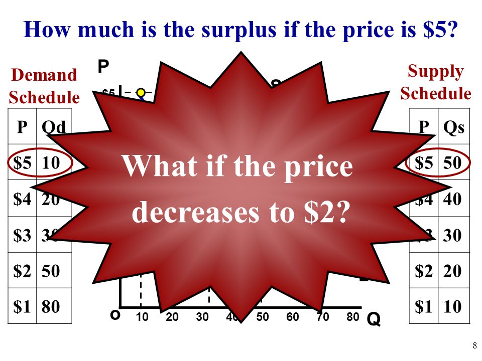 How much is the surplus if the price is $5