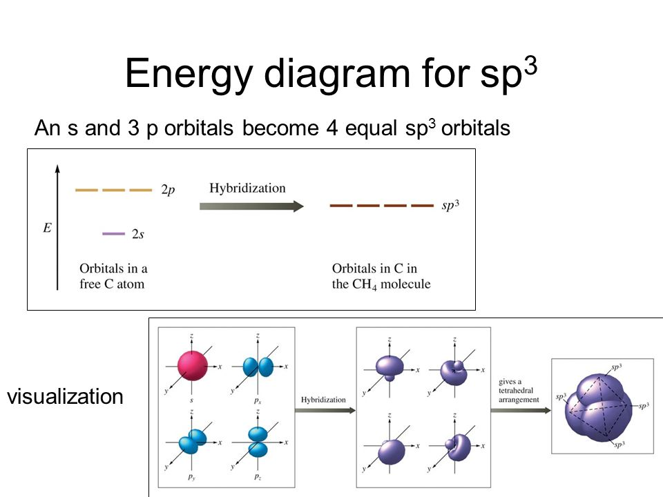Energy diagram for sp3 An s and 3 p orbitals become 4 equal sp3 orbitals visualization