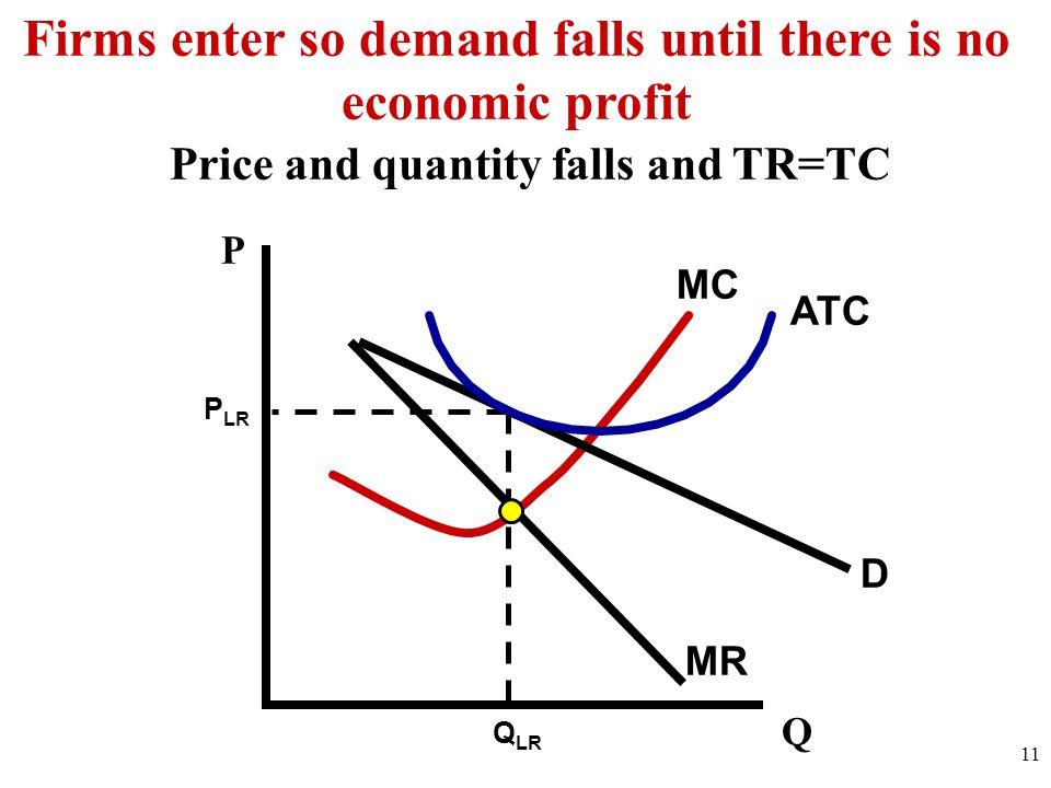 Firms enter so demand falls until there is no economic profit