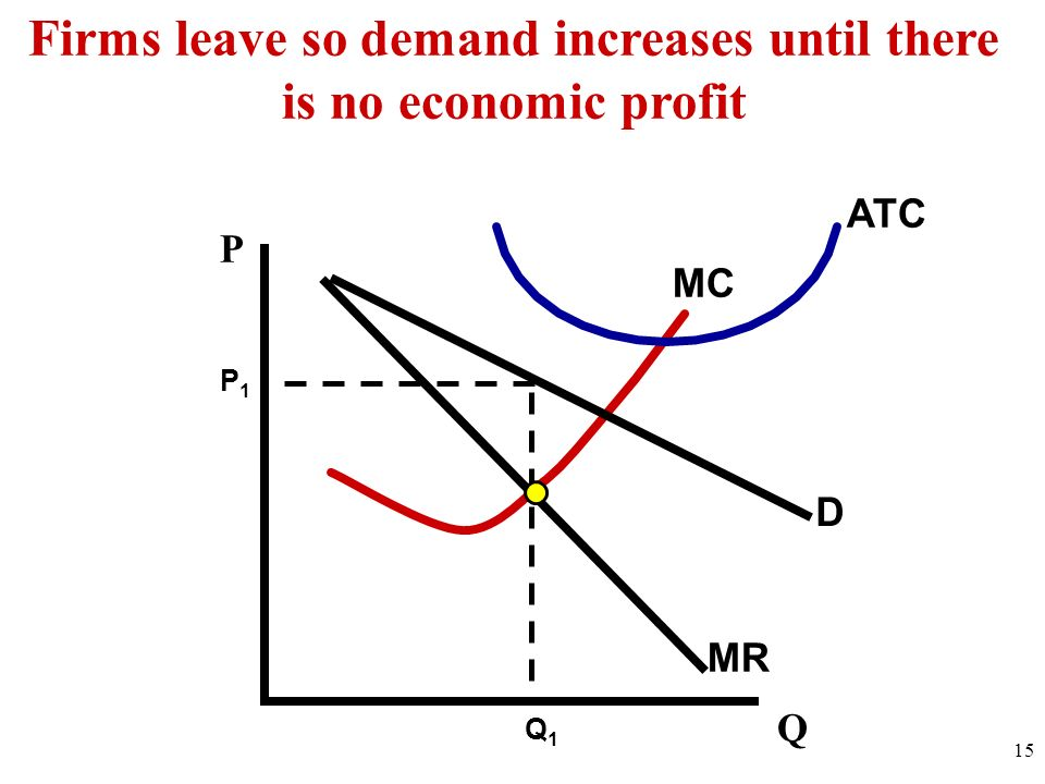 Firms leave so demand increases until there is no economic profit
