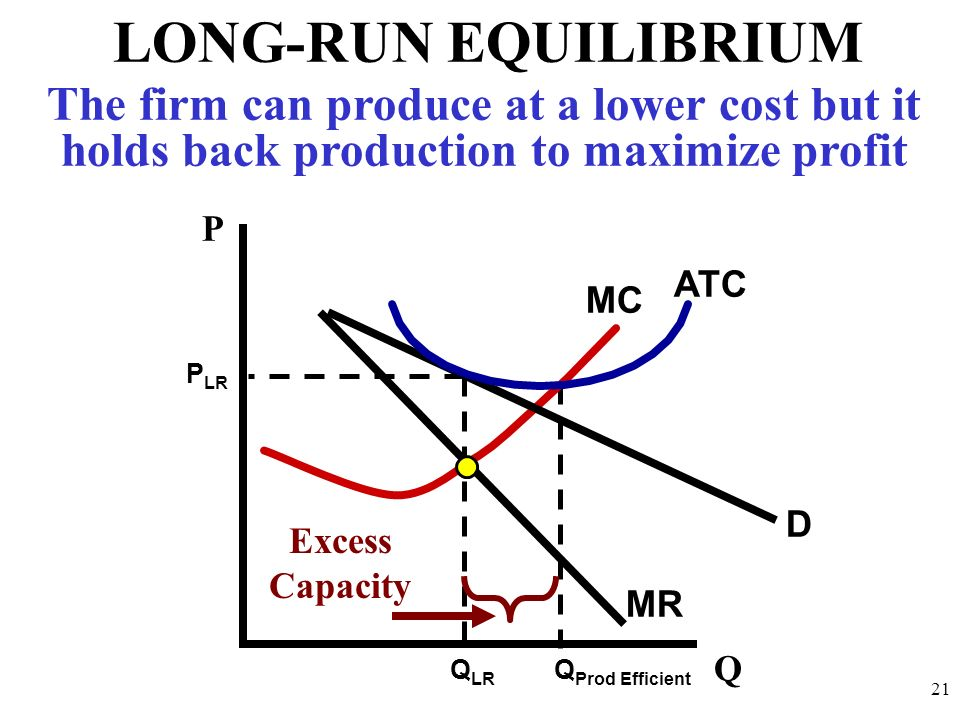 LONG-RUN EQUILIBRIUM The firm can produce at a lower cost but it holds back production to maximize profit.