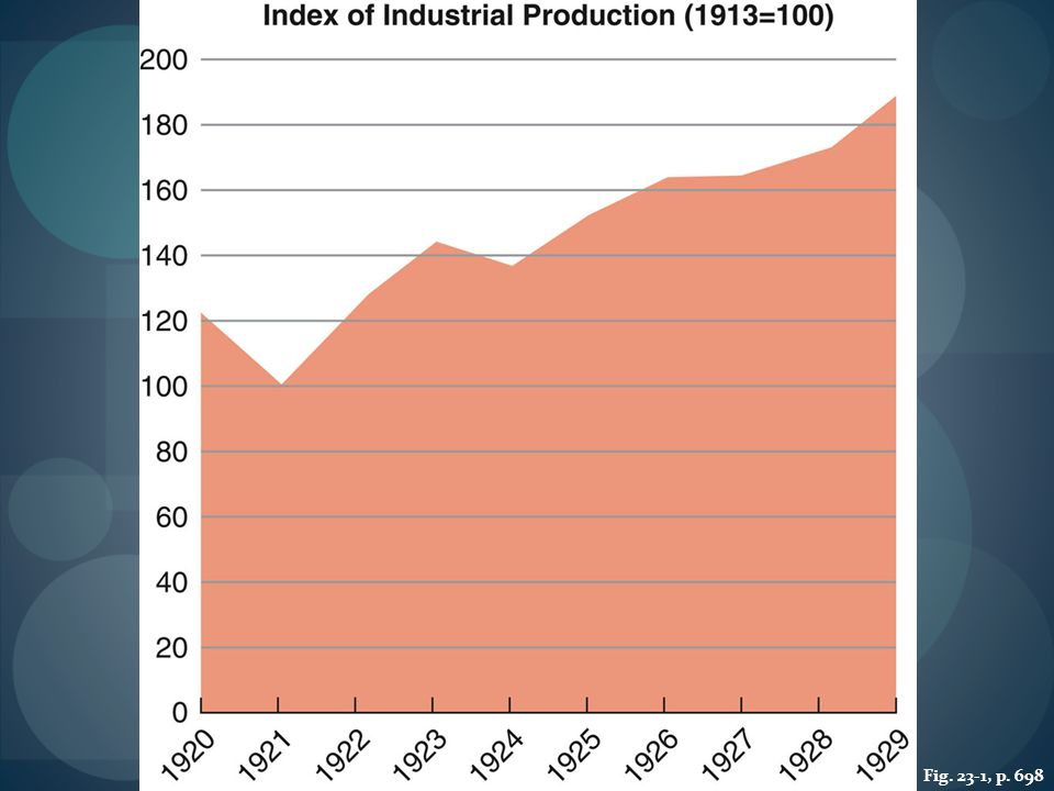 FIGURE 23.1 ECONOMIC EXPANSION, 1920–1929 After a brief postwar downturn, the American economy surged in the 1920s.