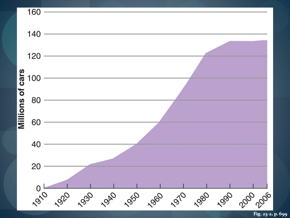 FIGURE 23.2 THE AUTOMOBILE AGE: PASSENGER CARS REGISTERED IN THE UNITED STATES, 1910–2006 From a plaything for the rich, the automobile emerged after 1920 as the basic mode of transportation for the masses. The number leveled off after 1990, as many people switched to sports utility vehicles (SUVs) and light trucks, which are not included in these statistics.