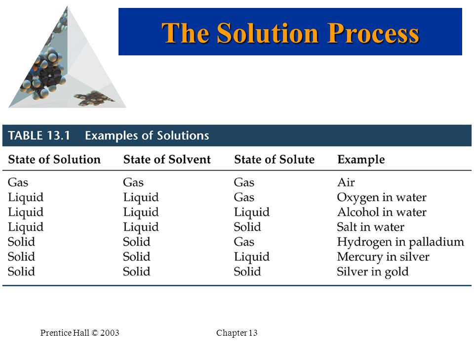The Solution Process Prentice Hall © 2003 Chapter 13
