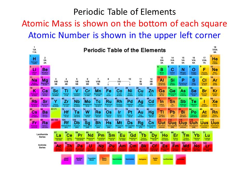 Chemistry of life 21 part 1 ppt download 12 periodic table urtaz Choice Image