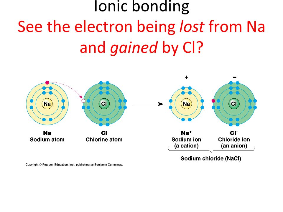 Ionic bonding See the electron being lost from Na and gained by Cl