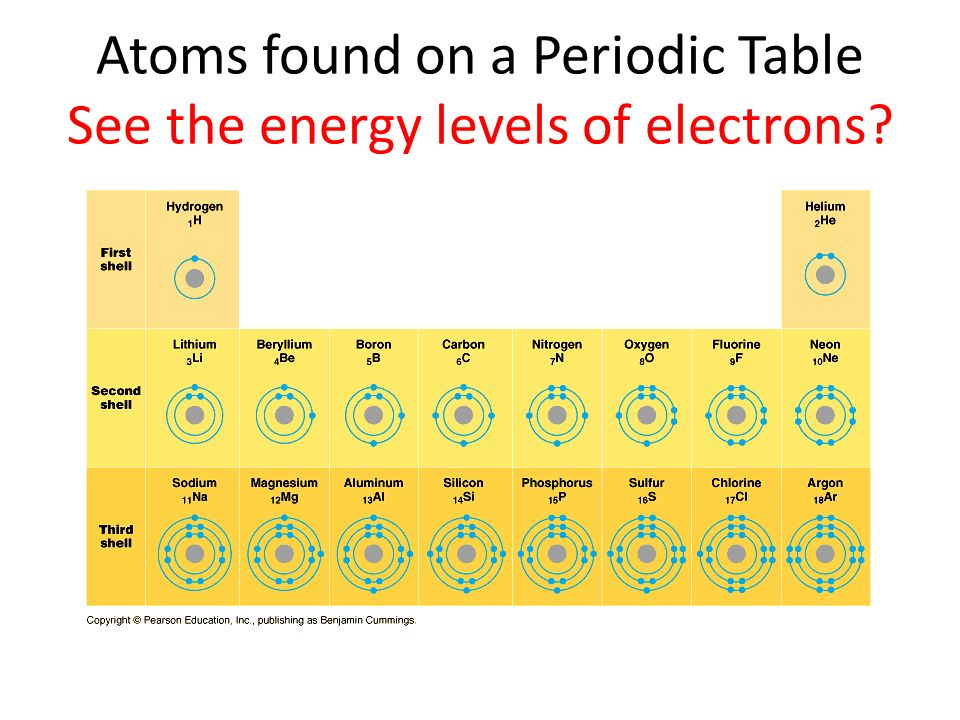 Atoms found on a Periodic Table See the energy levels of electrons