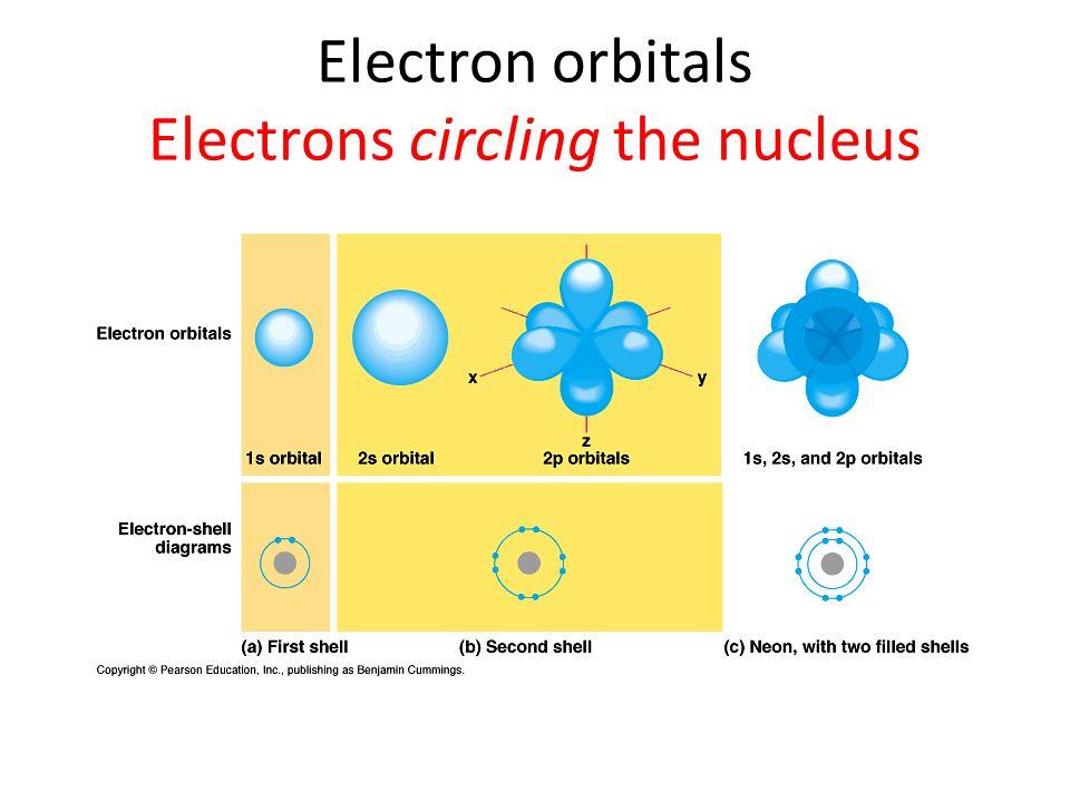 Electron orbitals Electrons circling the nucleus