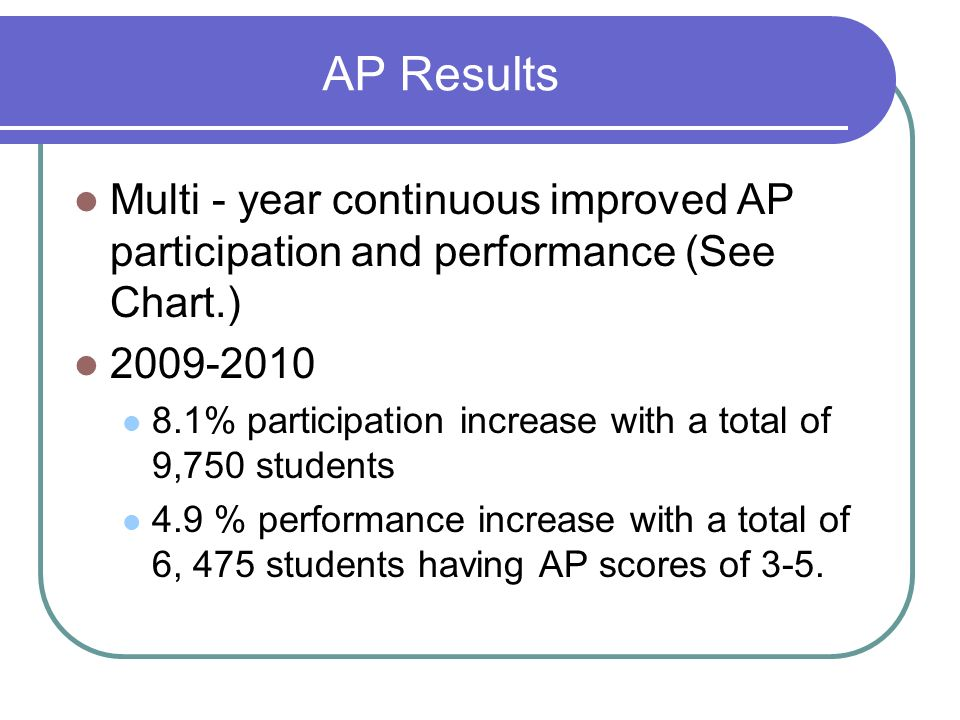 AP Results Multi - year continuous improved AP participation and performance (See Chart.) 2009-2010.