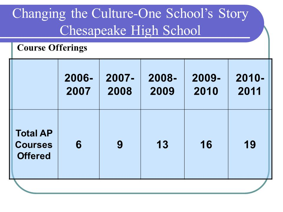 Total AP Courses Offered