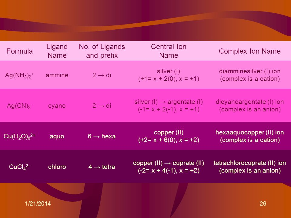 No. of Ligands and prefix Central Ion Name Complex Ion Name