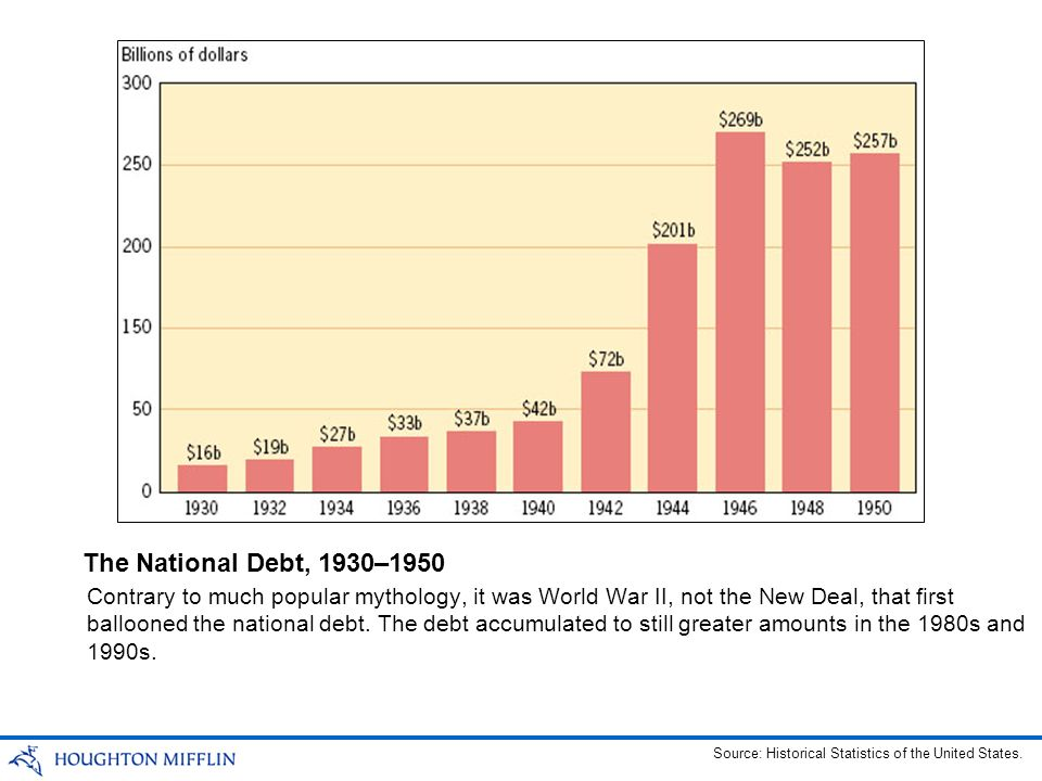 The National Debt, 1930–1950