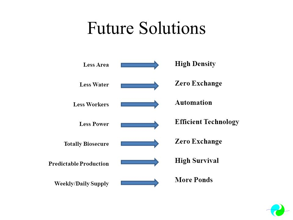 Future Solutions Less Area Less Water Less Workers Less Power Totally Biosecure Predictable Production Weekly/Daily Supply