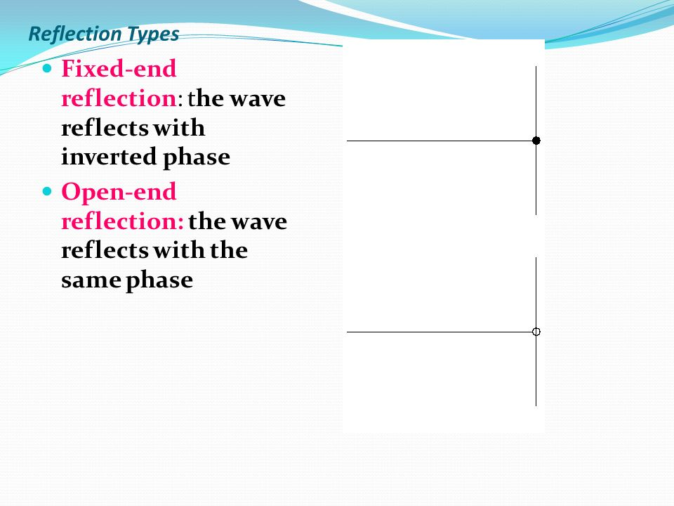 Fixed-end reflection: the wave reflects with inverted phase