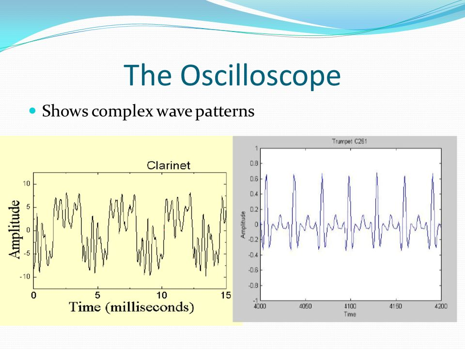 The Oscilloscope Shows complex wave patterns