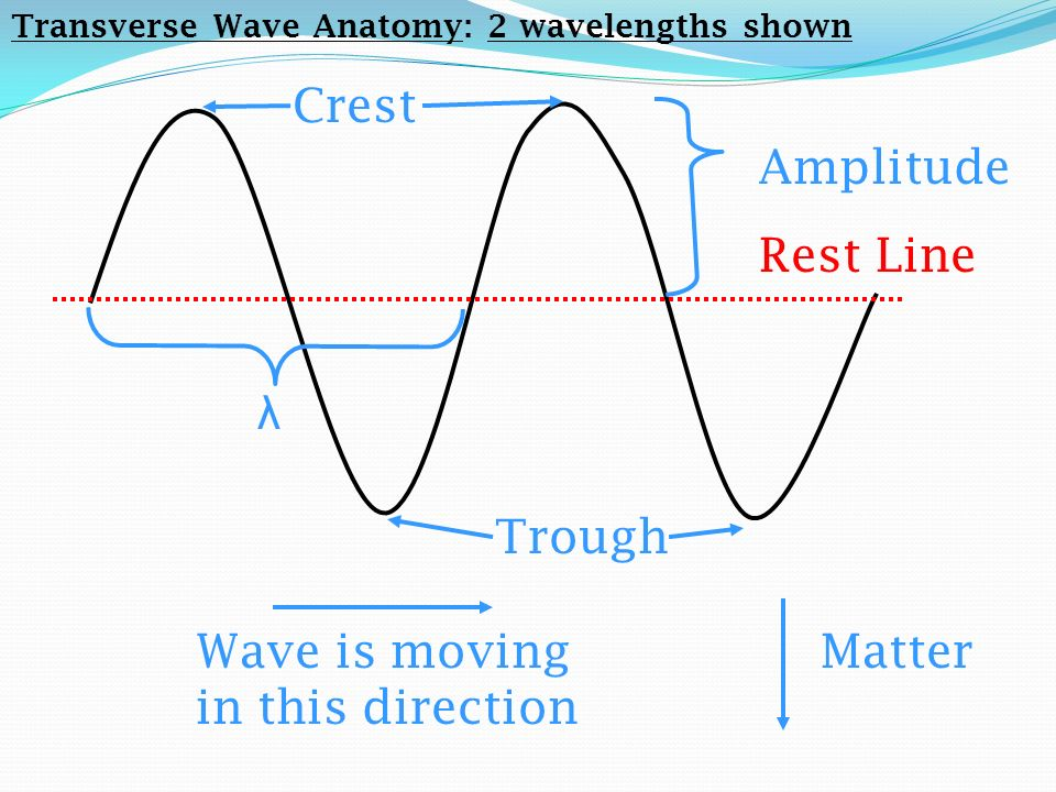 Wave is moving in this direction Matter