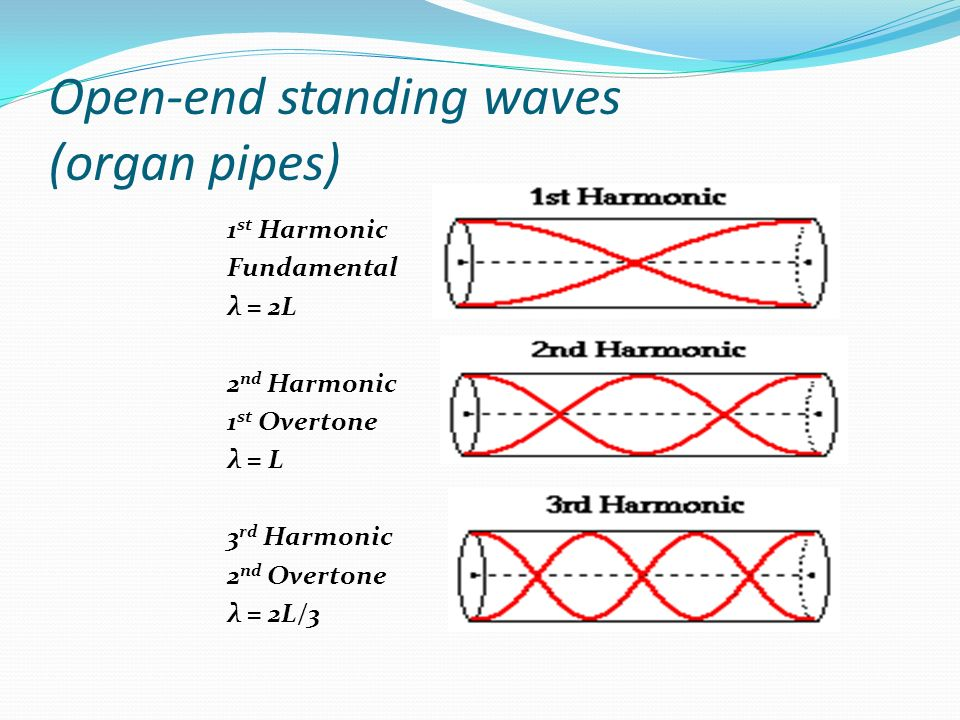 Open-end standing waves (organ pipes)