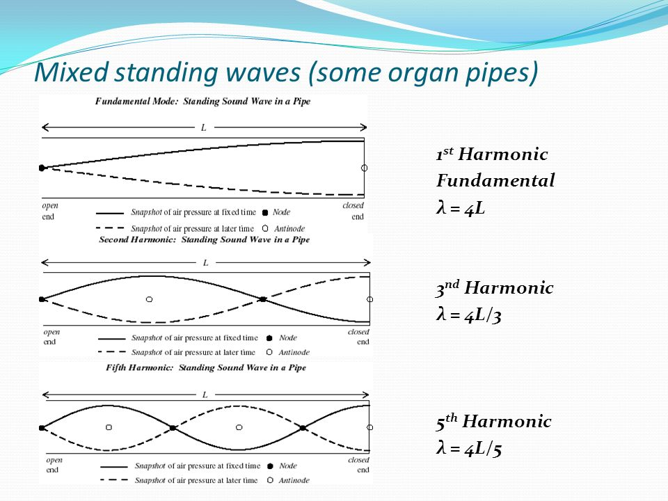 Mixed standing waves (some organ pipes)