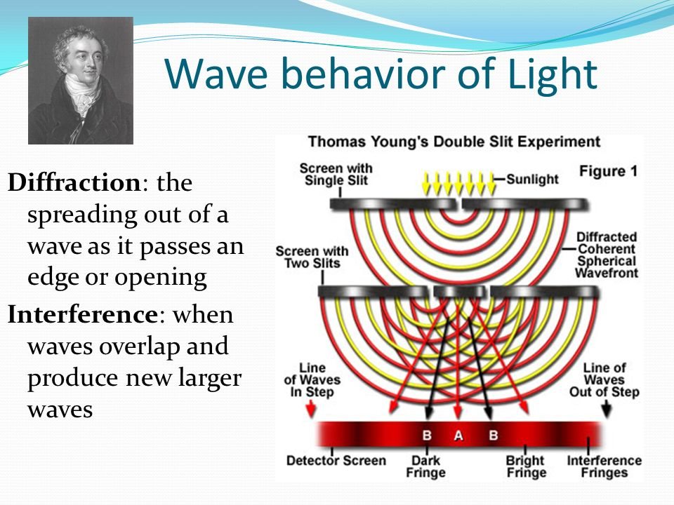 Wave behavior of Light Diffraction: the spreading out of a wave as it passes an edge or opening.