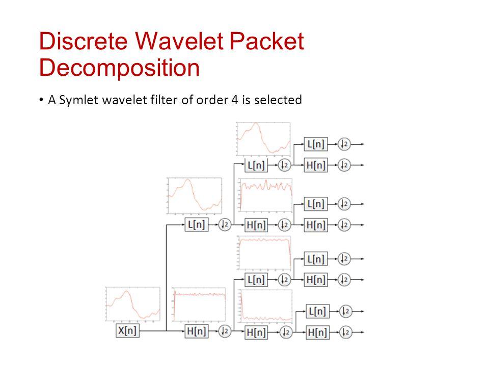 Discrete Wavelet Packet Decomposition