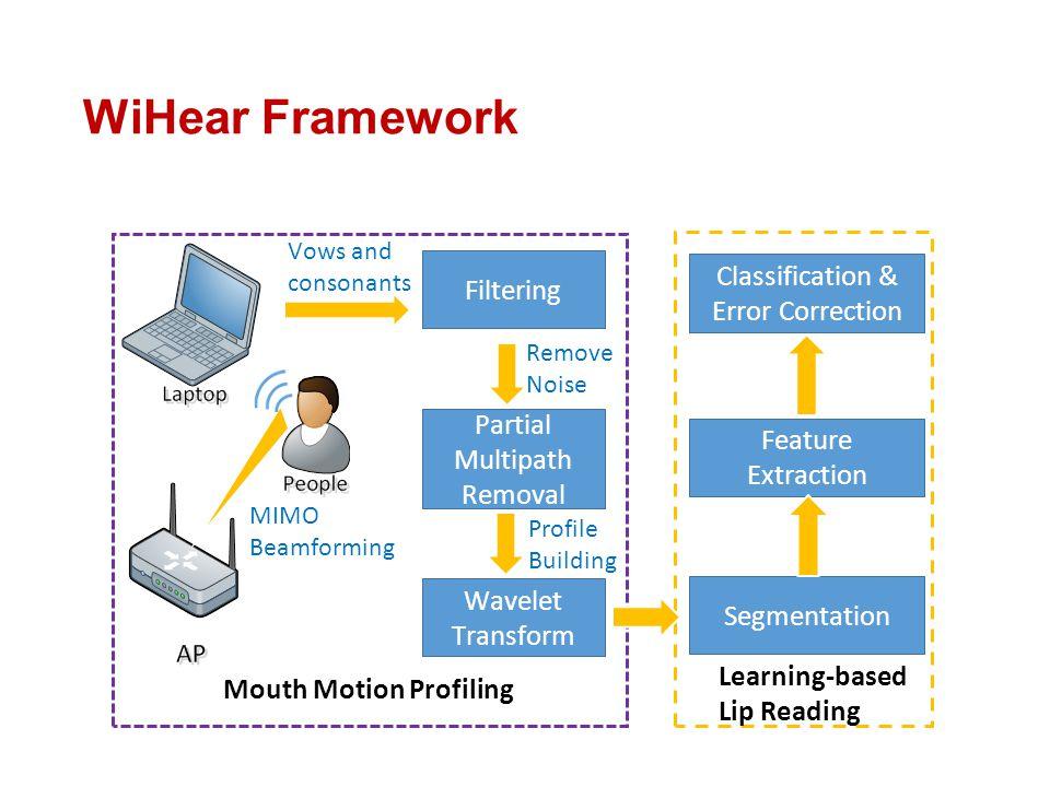 WiHear Framework Classification & Error Correction Filtering