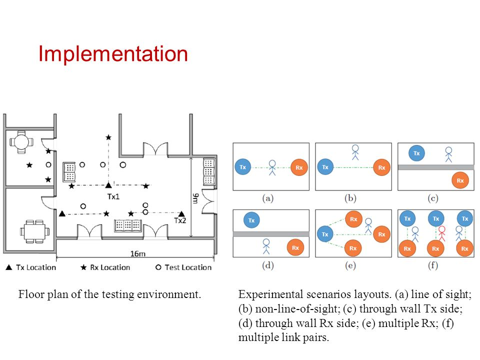 Implementation Floor plan of the testing environment.