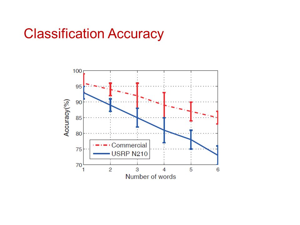 Classification Accuracy