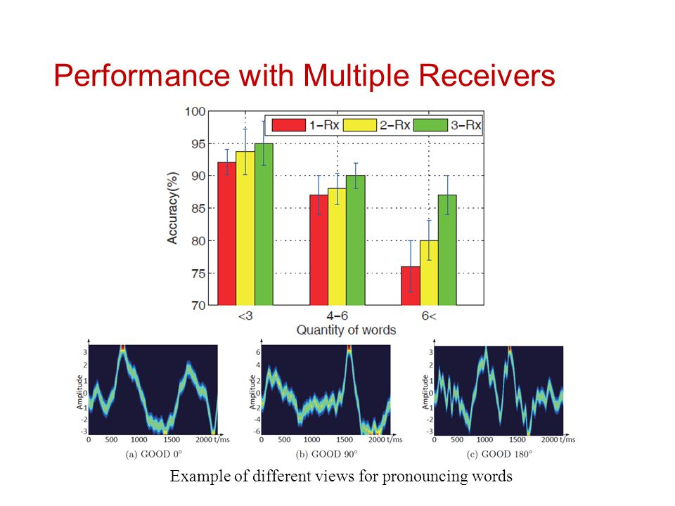 Performance with Multiple Receivers