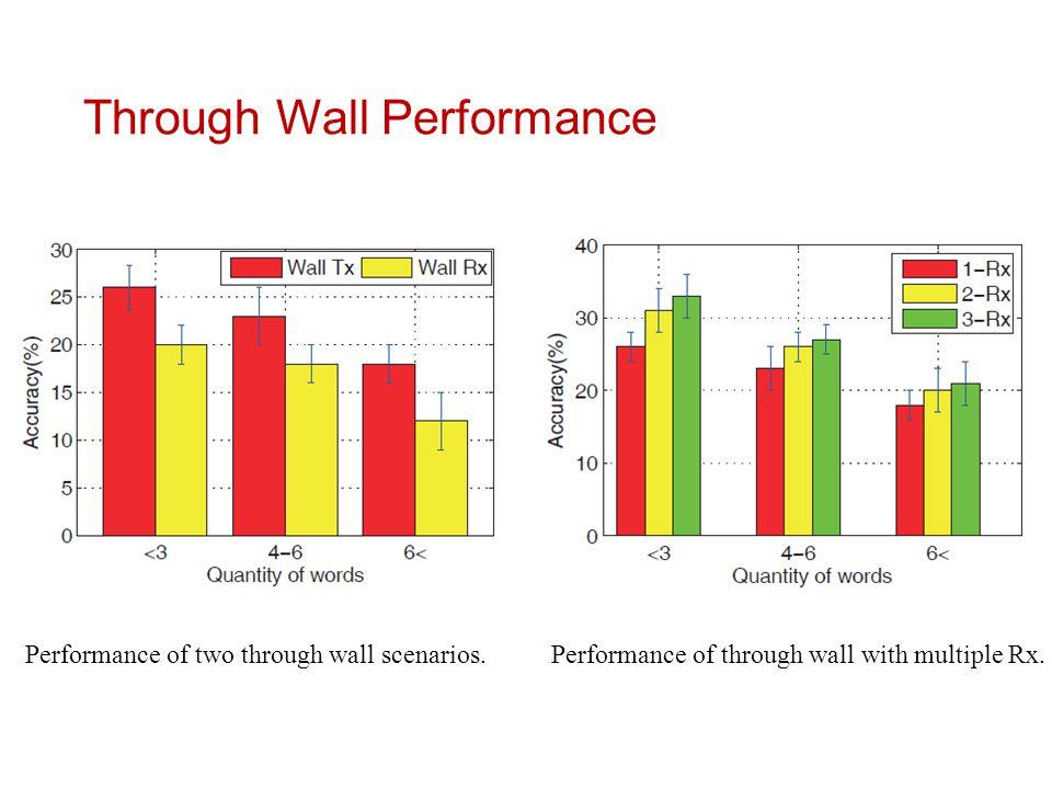 Through Wall Performance