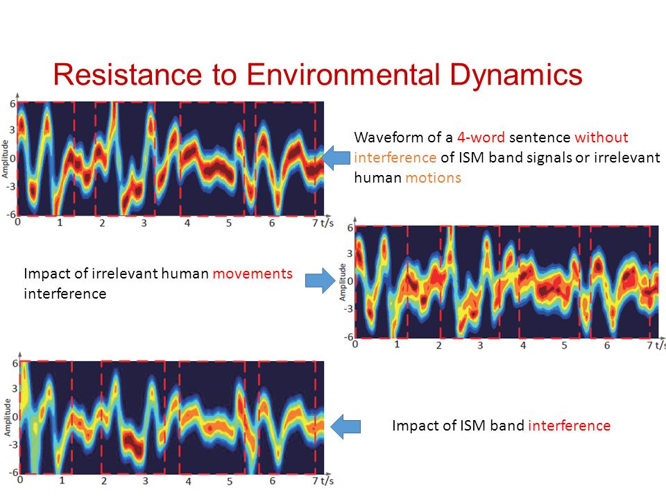 Resistance to Environmental Dynamics
