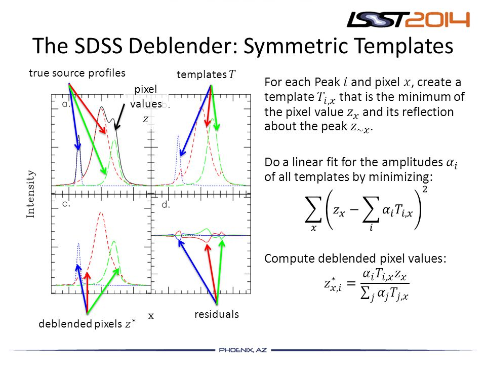 The SDSS Deblender: Symmetric Templates