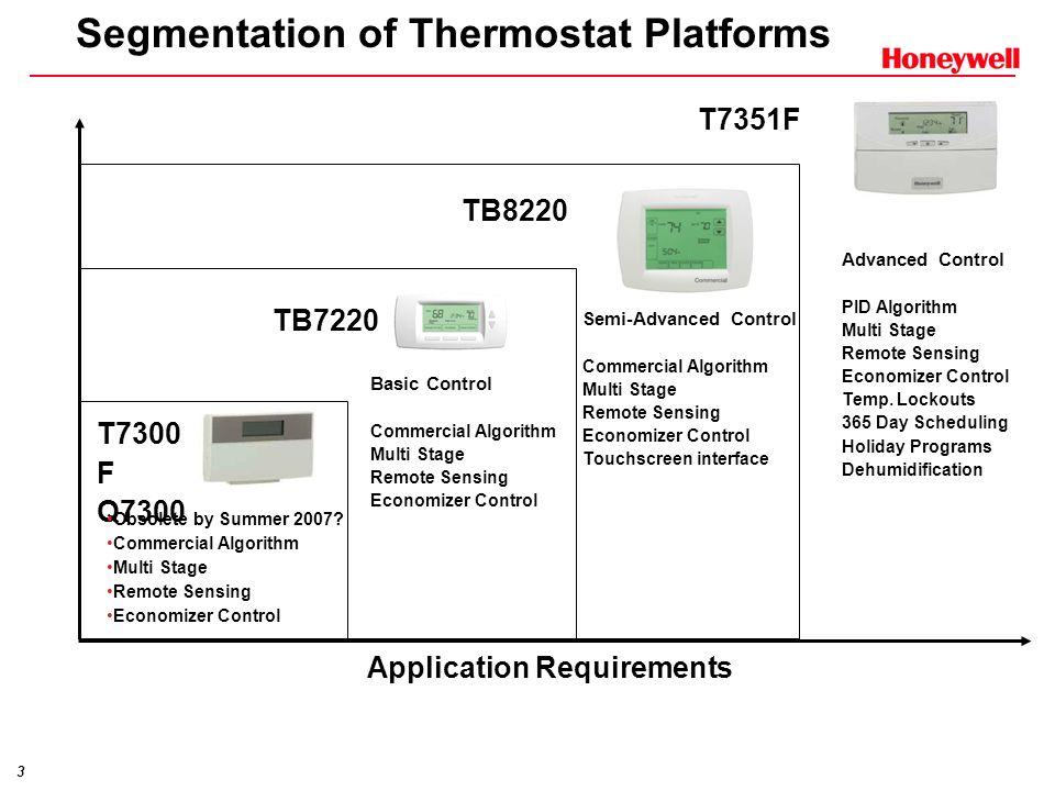 Segmentation of Thermostat Platforms