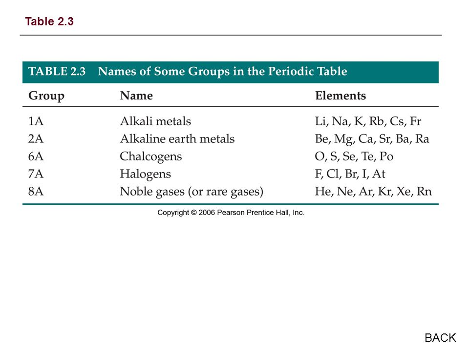 Table 2.3 BACK
