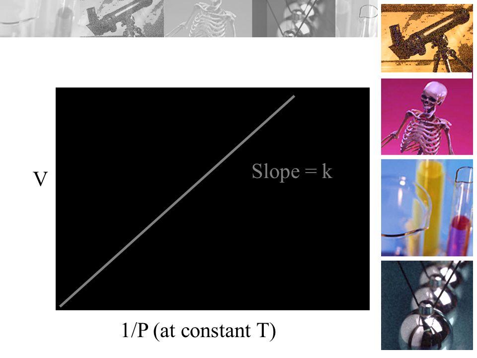 Slope = k V 1/P (at constant T)