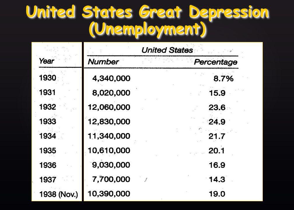 United States Great Depression (Unemployment)