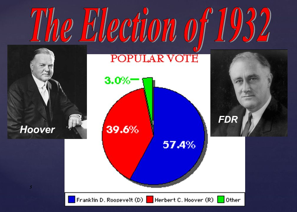 The Election of 1932 FDR Hoover