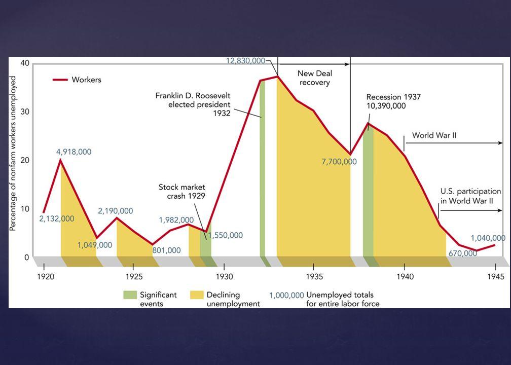 1929: $82 billion 1932: $40 billion. Summer 1937: $72 billion. Unemployment had declined to 14% Everybody believed the wose was over.