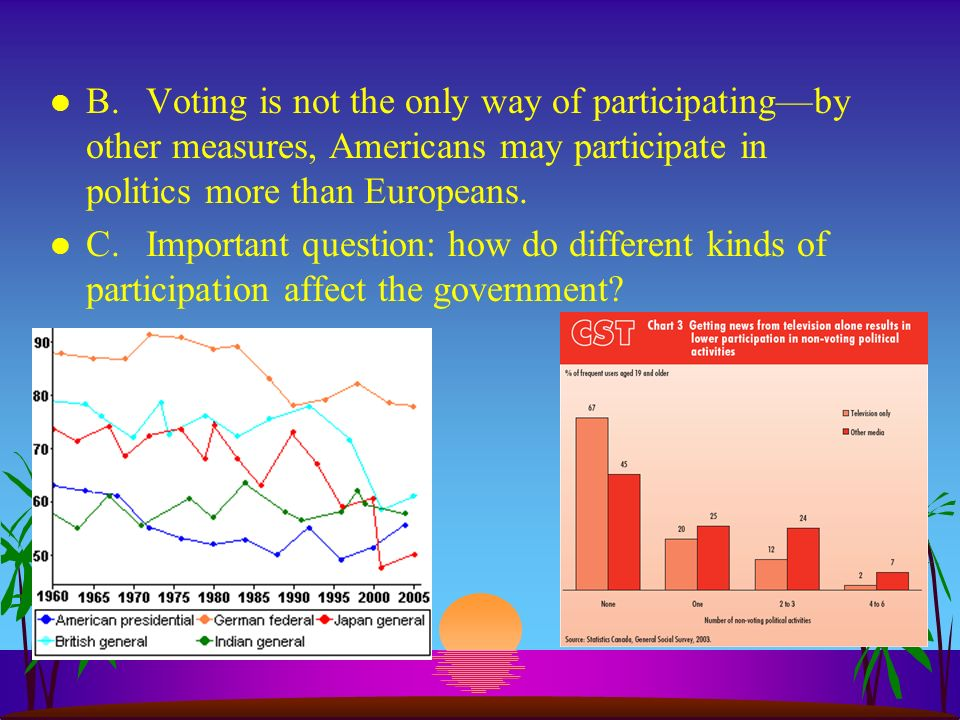 B. Voting is not the only way of participating—by other measures, Americans may participate in politics more than Europeans.