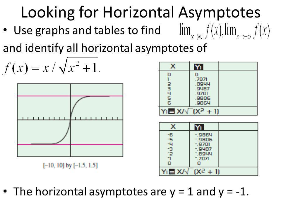 Looking for Horizontal Asymptotes