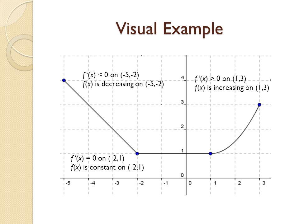 Visual Example f '(x) < 0 on (-5,-2) f '(x) > 0 on (1,3)