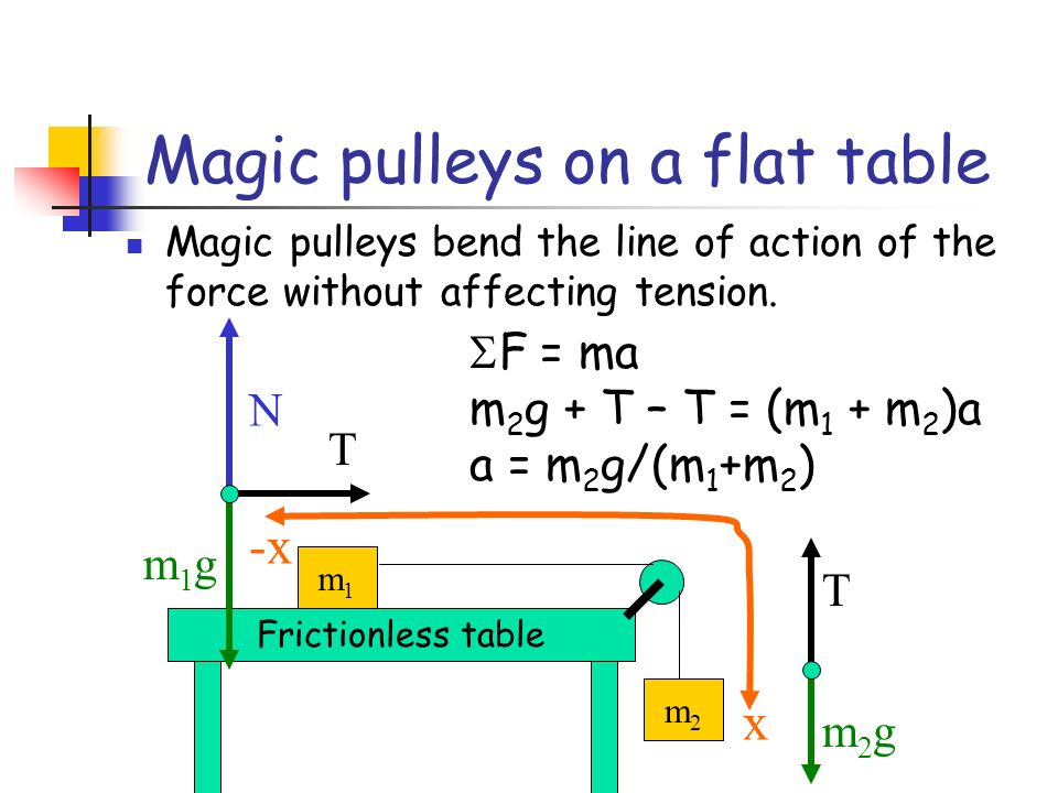 Magic pulleys on a flat table