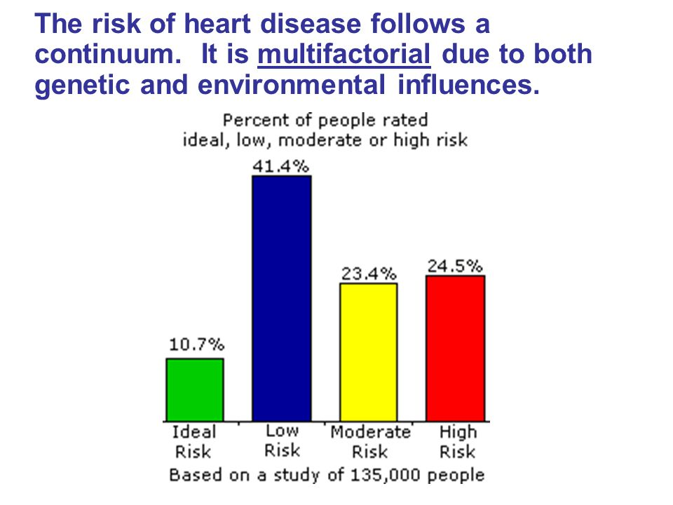 The risk of heart disease follows a continuum